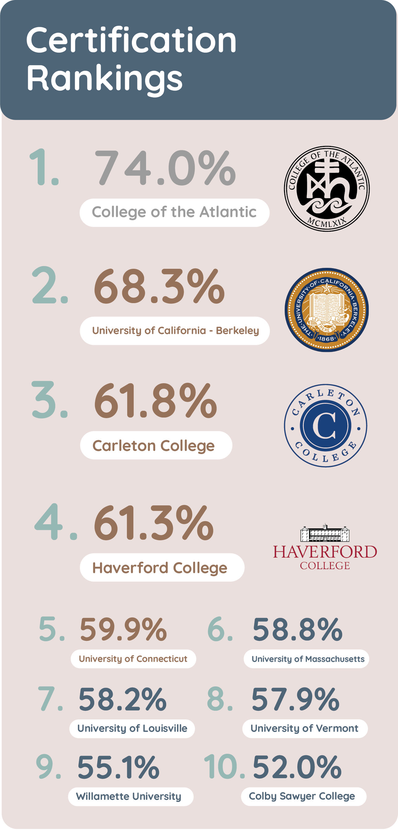 Chart showing the certification score and ranking of the top 10 campuses. 1. College of the Atlantic, 2. UC Berkeley, 3. Carleton College, 4. Haverford College, 5. U Connecticut, 6. U Massachusettes, 7. U Louisville, 8. U Vermont, 9. Willamette, 10. Colby Sawyer College.