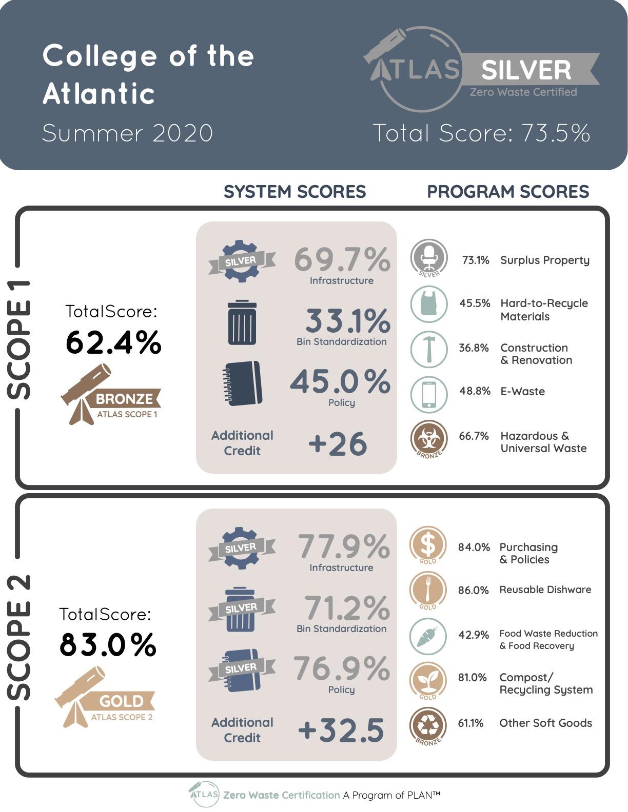 College of the Atlantic Scorecard