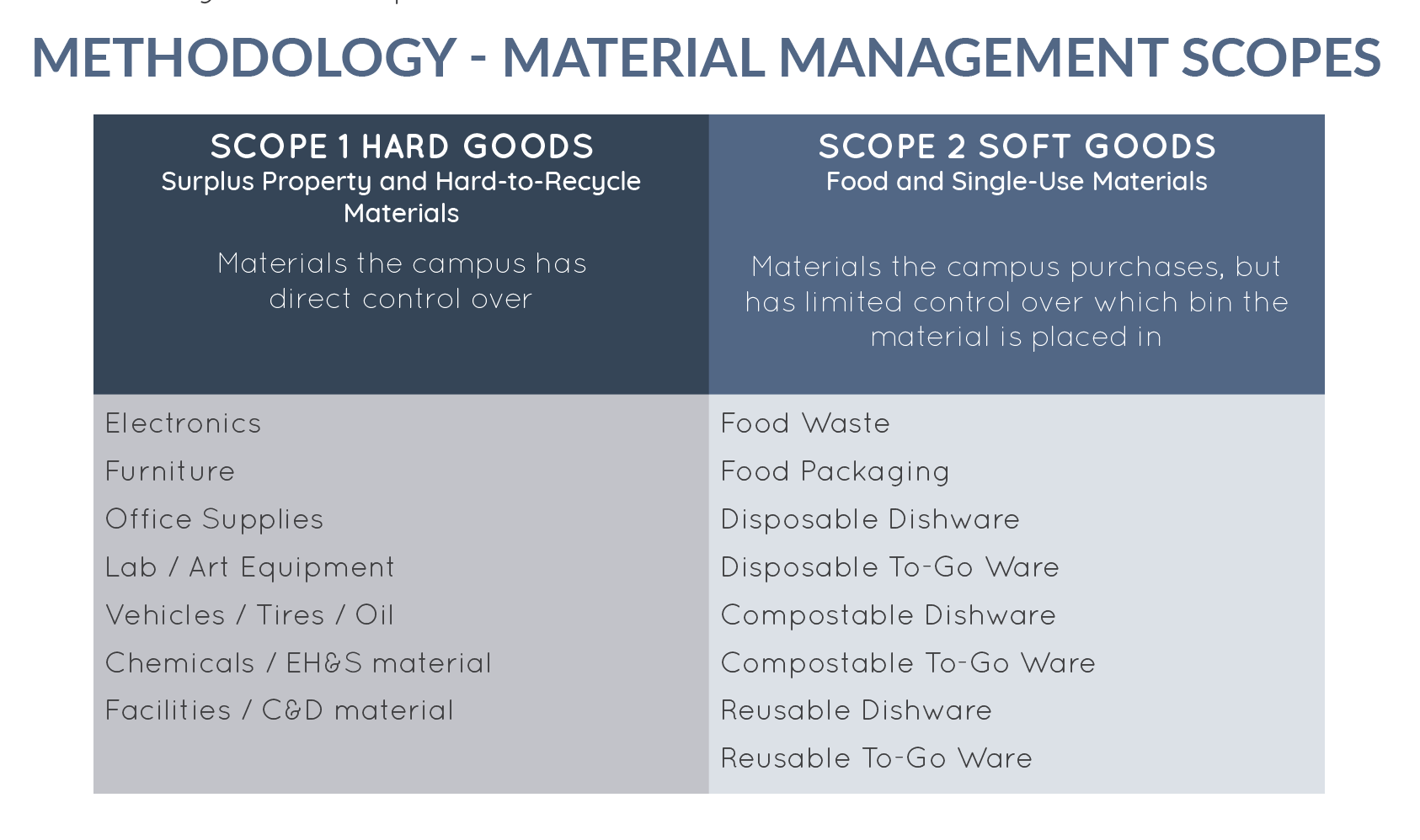 Table showing Scope 1 versus Scope 2 material management scores.